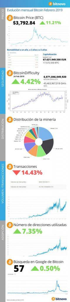 BitcoinFebrero