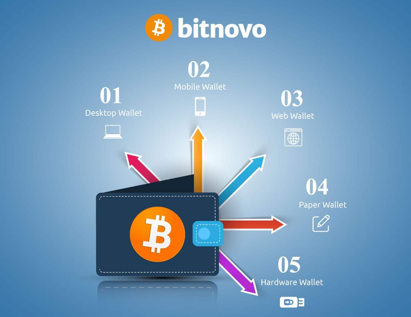 Tipos de Wallet más usados para guardar criptomonedas