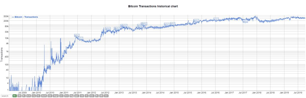 Historical daily transactions of Bitcoin