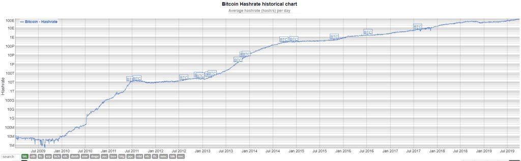 Tasa de hash Bitcoin histórico