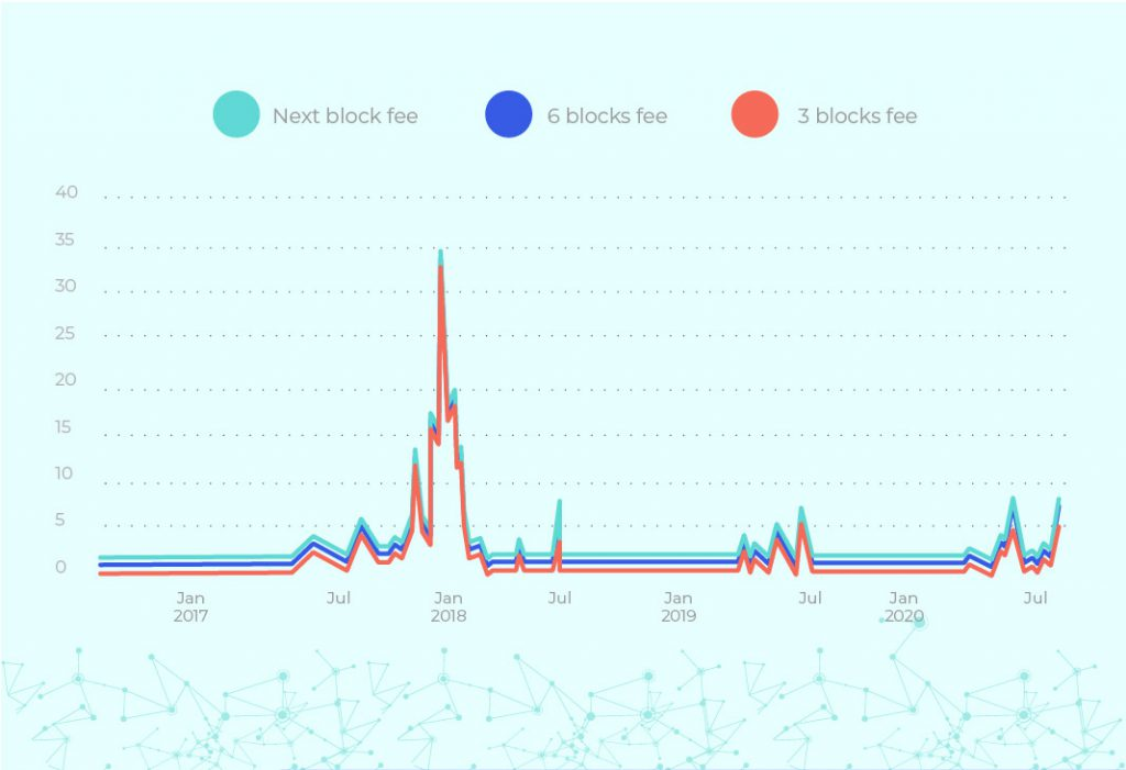 fees bitcoin historico Bitnovo