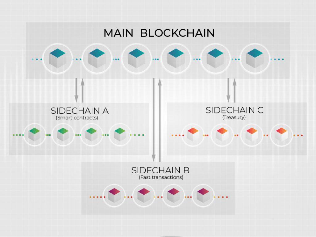 cadena-lateral-sidechain