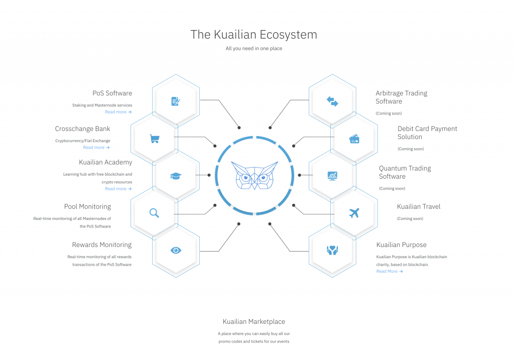 kuailian come funziona e come guadagnare benefici Bitnovo