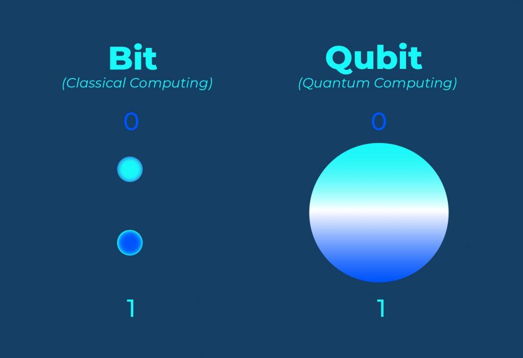 computacion cuantica vs blockchain Bitnovo
