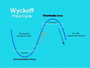 Cicli di mercato come funzionano