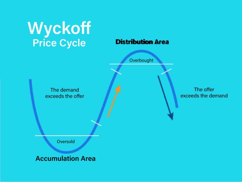 Cicli di mercato come funzionano Bitnovo
