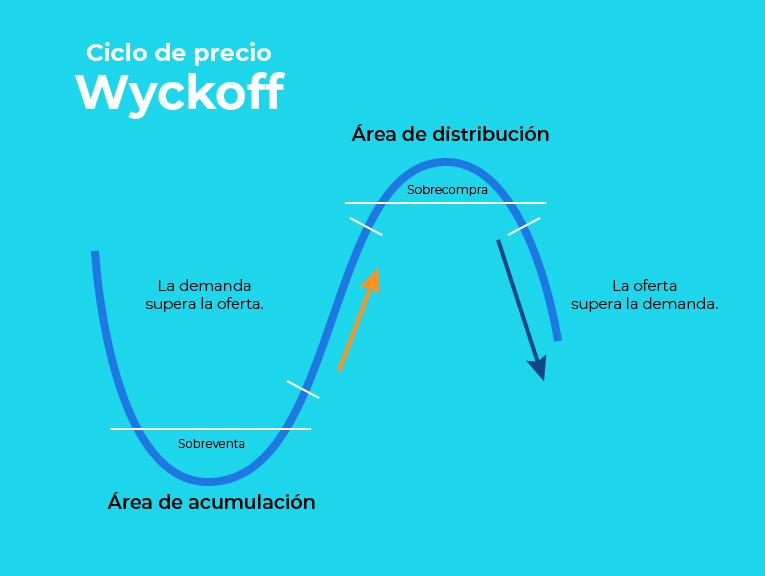 ciclos-de-mercado_1