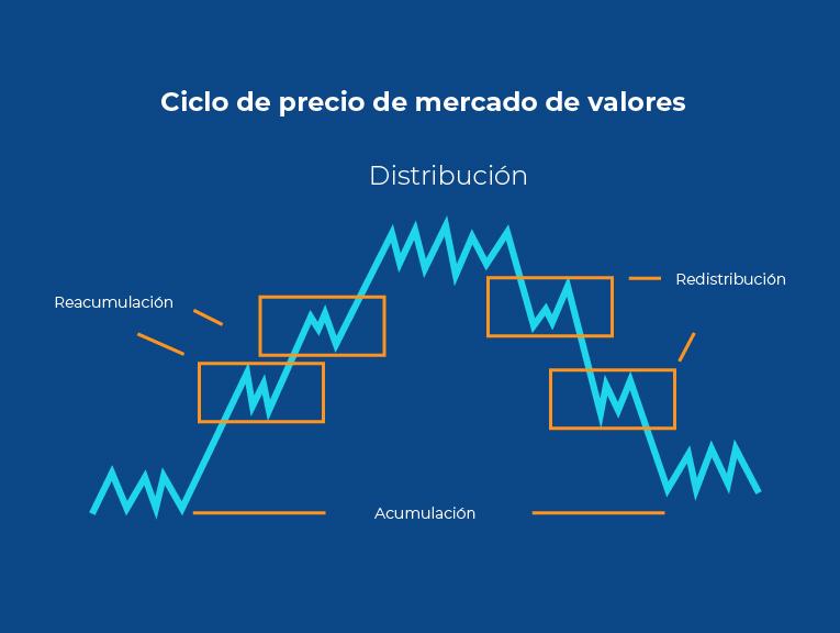 ciclos de mercado Bitnovo