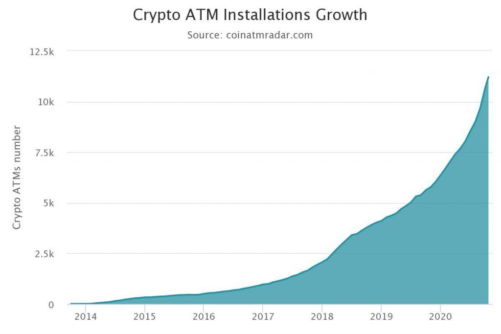 sviluppo atm bitcoin nel mondo Bitnovo