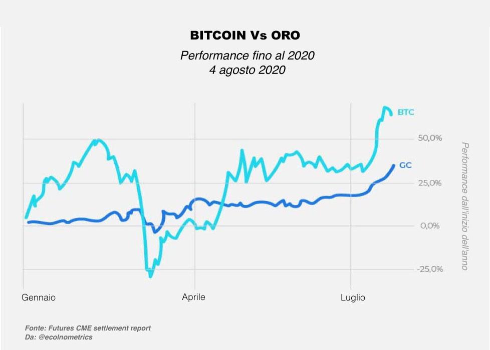 Performance oro e bitcoin