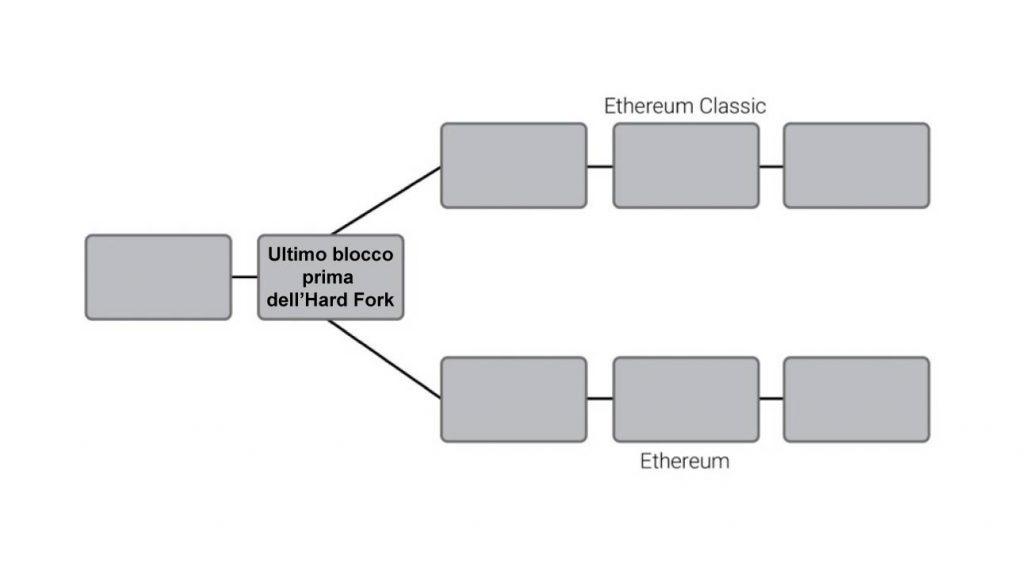 differenza tra ethereum e ethereum classic