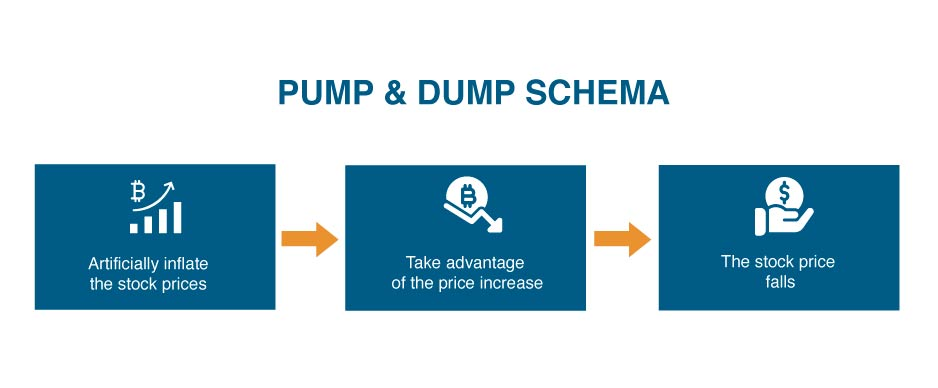 schema pump and dump come funziona Bitnovo