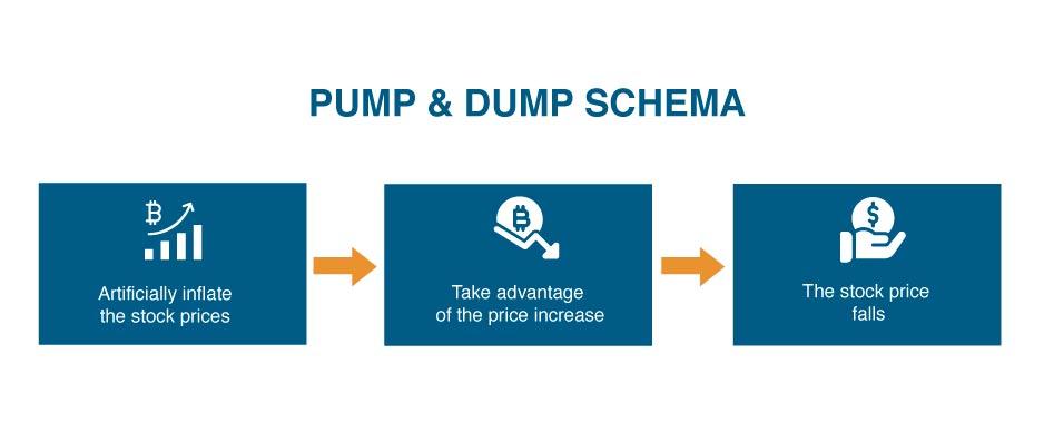 schema pump and dump come funziona