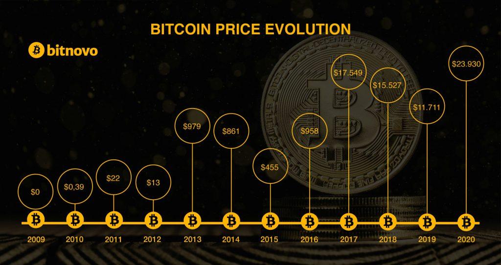 Evolucion precio bitcoin Bitnovo