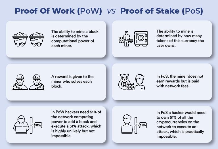 Proof Of Work (PoW) VS Proof of Stake (PoS) Bitnovo