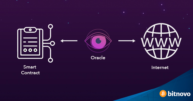 blockchain oracle how it works eng Bitnovo