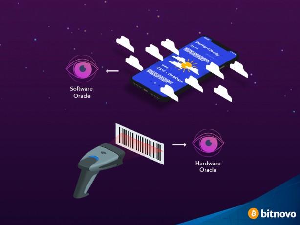 blockchain oracle types image Bitnovo