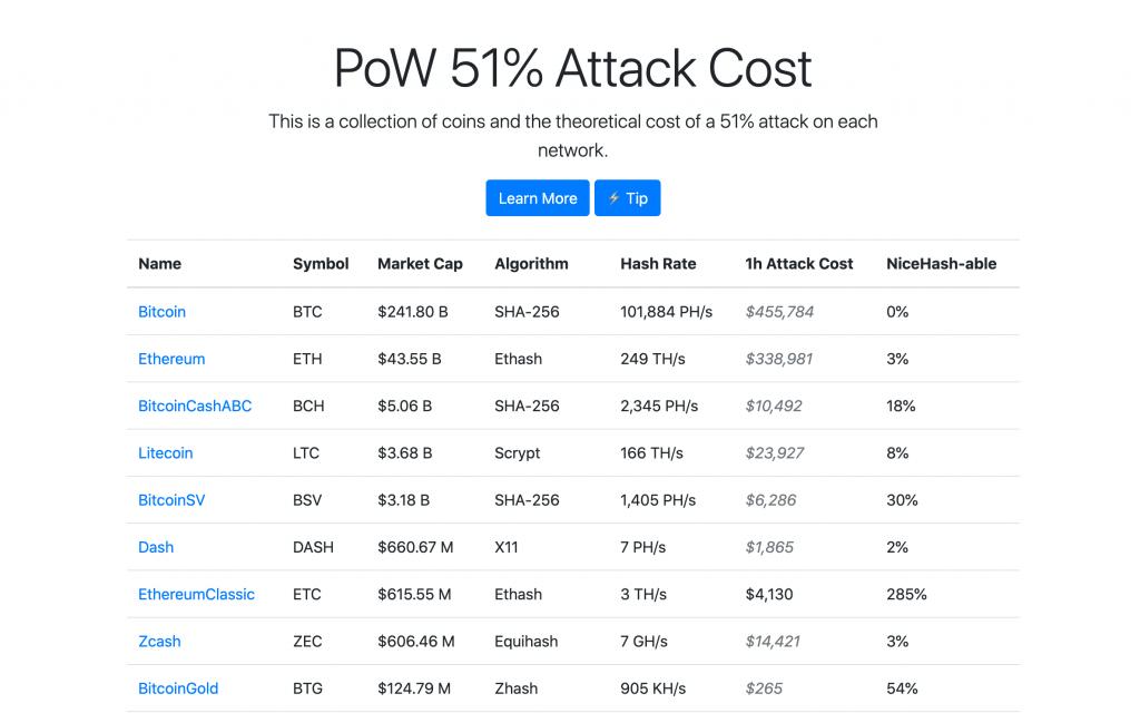 costi attacco 51% Bitnovo