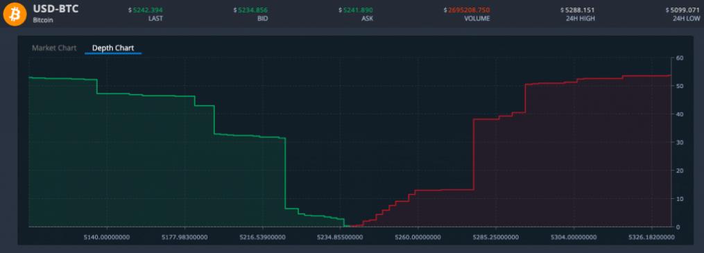 pared de compra bitcoin Bitnovo