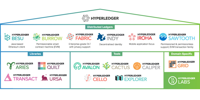 Proyectos Hyperledger
