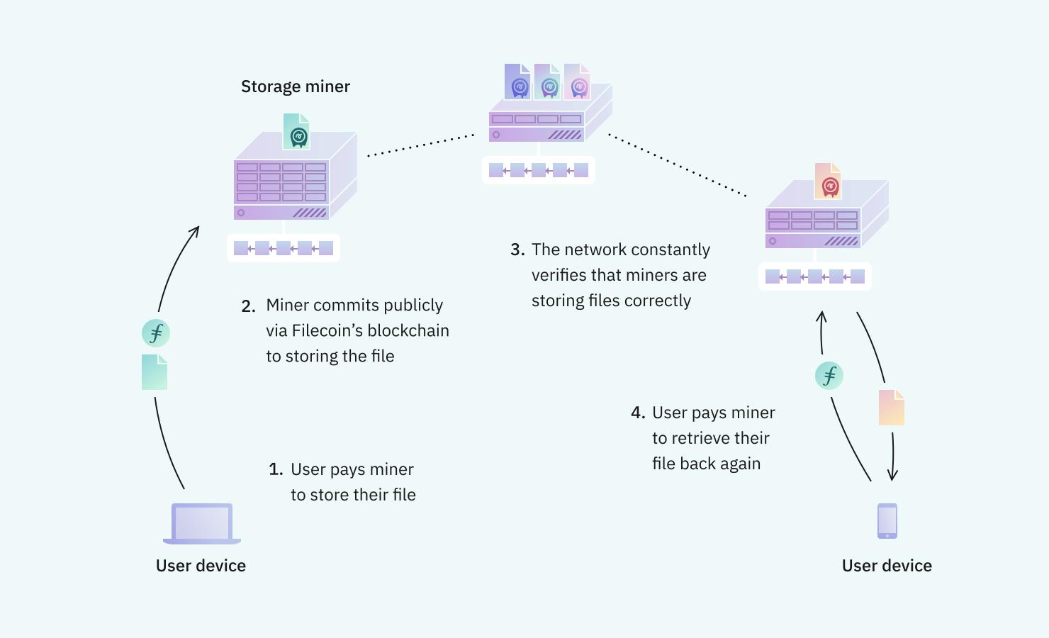 cómo funciona filecoin