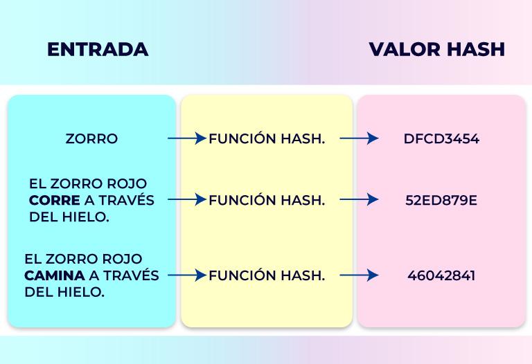 Qué-es-una-función-Hash
