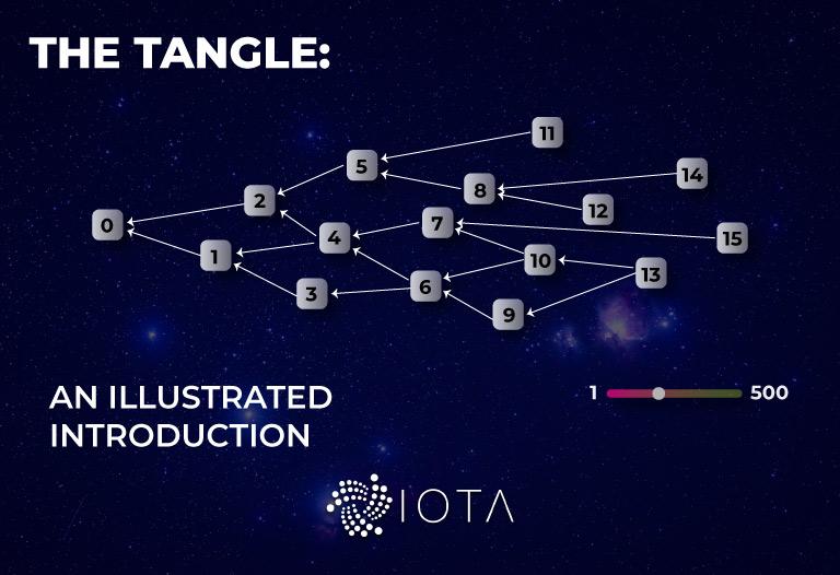¿Qué es IOTA? El proyecto que se aleja de las blockchains