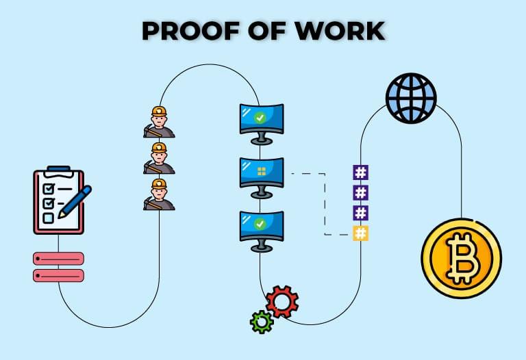 Qué es Proof of Work Bitnovo