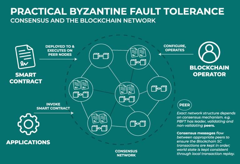 Qué-es-la-Tolerancia-a-Fallas-Bizantinas