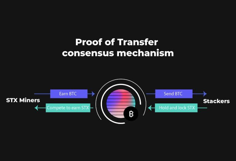¿Qué es Stacks? DeFi para Bitcoin