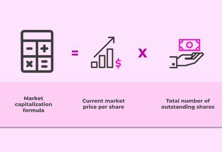 Capitalización de Mercado