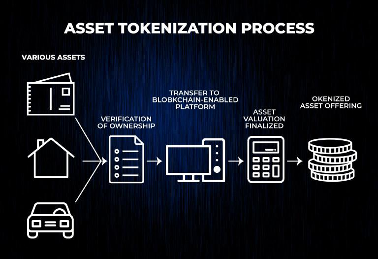 ¿Qué es Tokenizar o proceso de Tokenización?