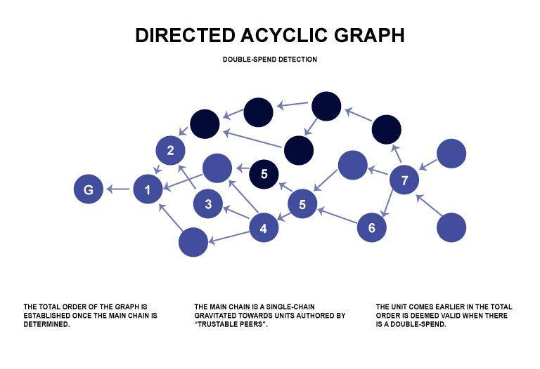 ¿Qué es Directed Acyclic Graph (DAG)?