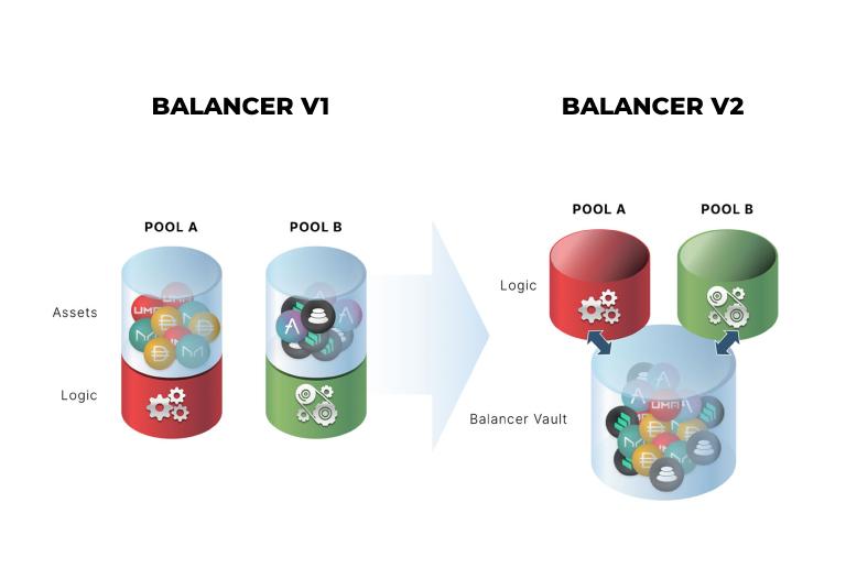 Qué es Balancer